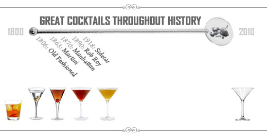 Great Cocktails Throughout History