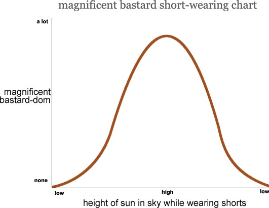Magnificent Bastard Short-Wearing Chart