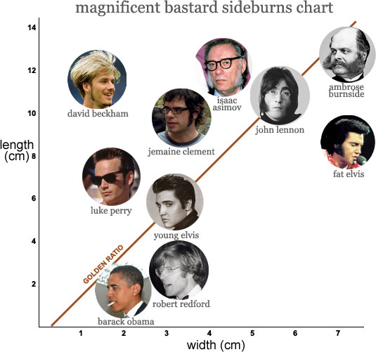magnificent bastard sideburns chart
