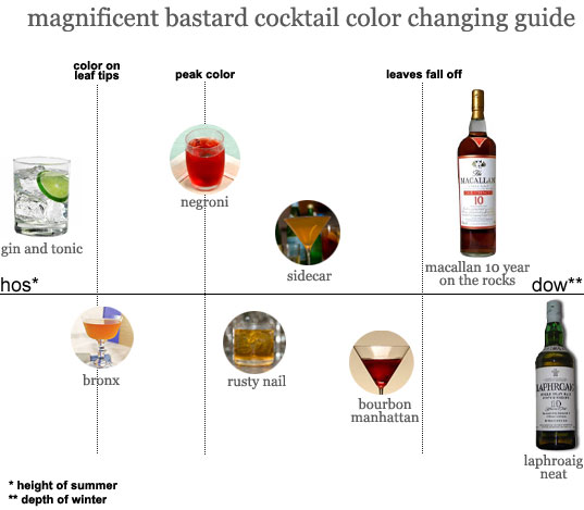 cocktail color changing guide