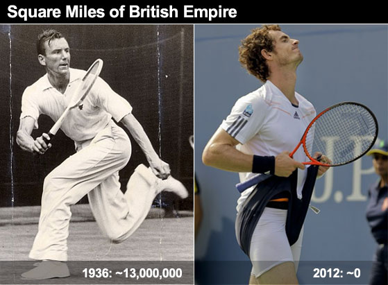 Andy Murray Wins First Major; Completes Complete Collapse of British Empire