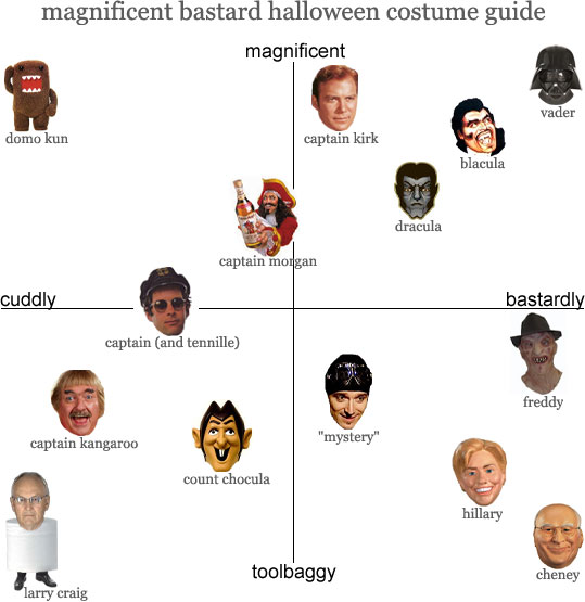magnificent bastard halloween costume guide