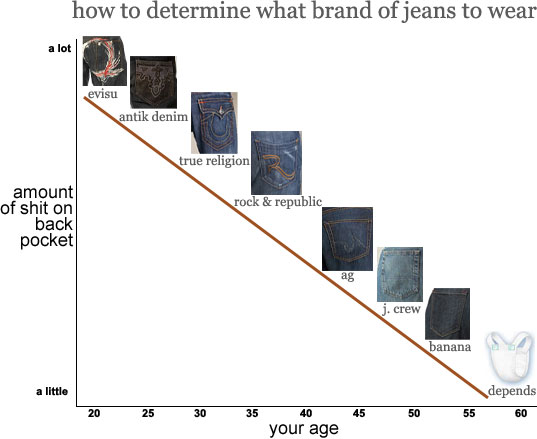 jeans age chart
