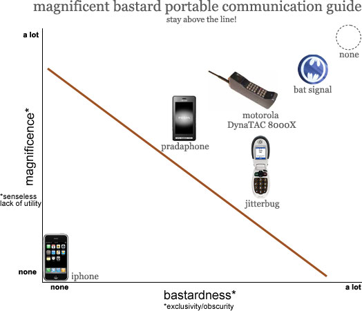 Magnificent Bastard Portable Communication Guide