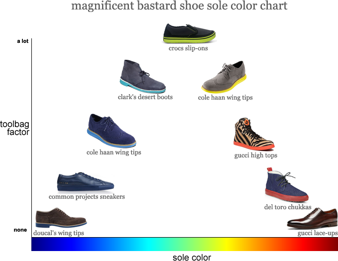 January 8, 2015 Ask the MB: Shoe Sole Colors
